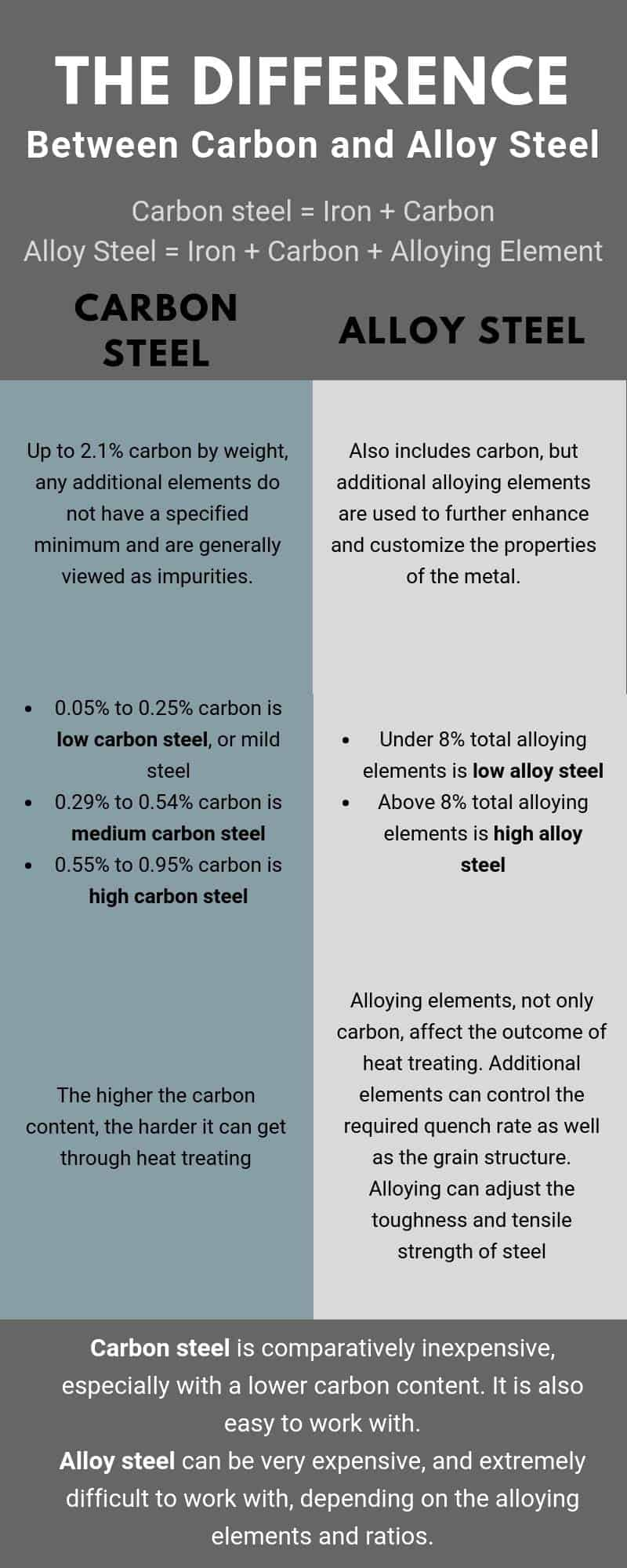 Alloy Steel vs Carbon Steel – What's the Difference? – Make